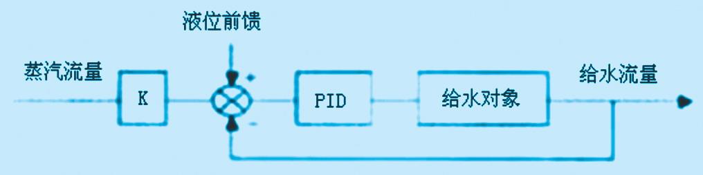 plc在蒸汽锅炉汽包液位pid控制系统的应用分析