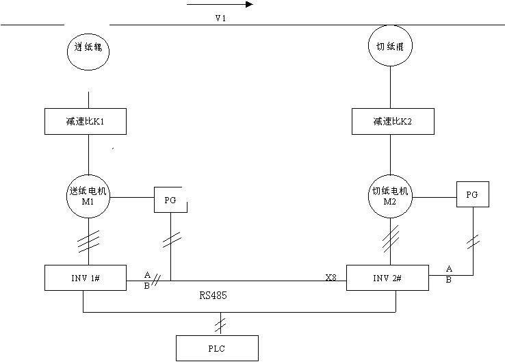 采用艾默生通用变频器实现的切纸机应用方案