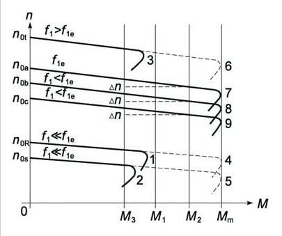 图1 异步电动机变频调速时机械特性