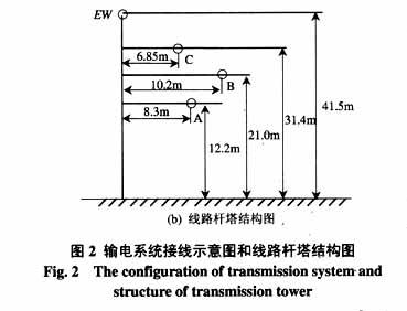 高压输电线路单端测距新原理探讨