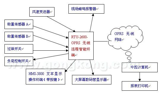 威控科技某港口门机无线监控项目方案