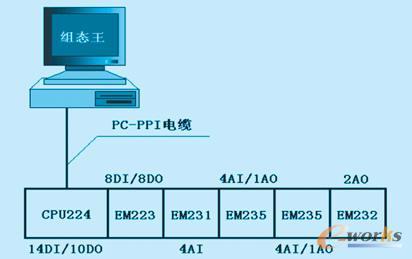 > 正文:      5,系统硬件设计 控制系统选用西门子s7-200系列plc,选用