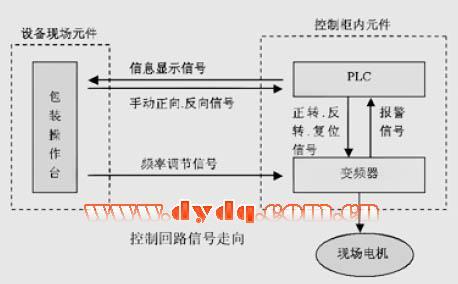 变频器控制控制端子接线:v1