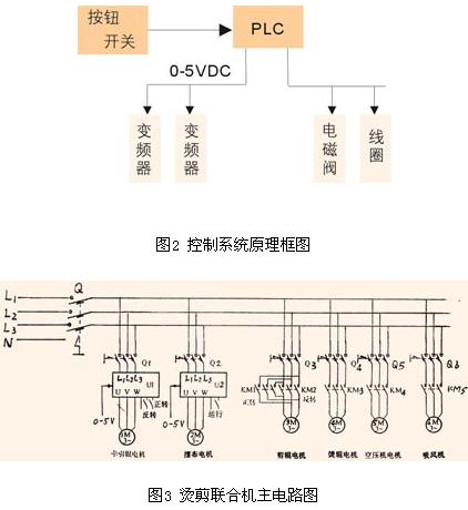 烫剪联合机控制系统原理框图和主电路图