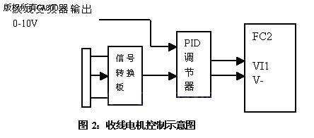 电路板转换为0-10v,这个信号与放线变频器模拟输出