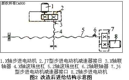 用华中Ⅰ数控系统对c6132车床进行数控改造