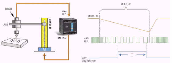 32位硬件高速计数器((hhsc)均设有软件开关,可个别转换至soc芯片内部