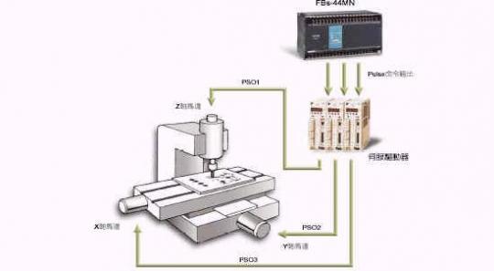 内建之高速脉波输出(hspso)单机最大可作4轴nc伺服或步进马达定位控制