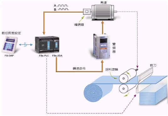 fatek永宏plc可编程控制器典型应用