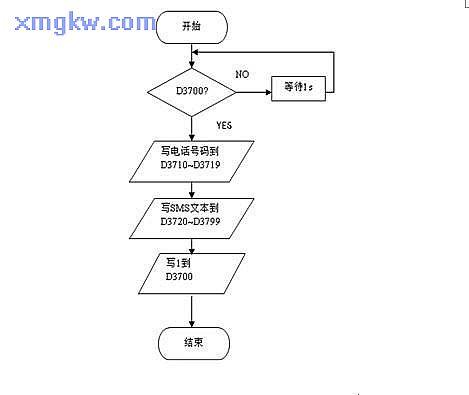 三菱plc串口通讯接线图