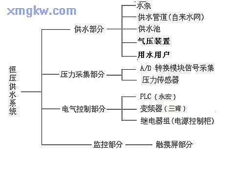 以下是恒压供水系统的分配