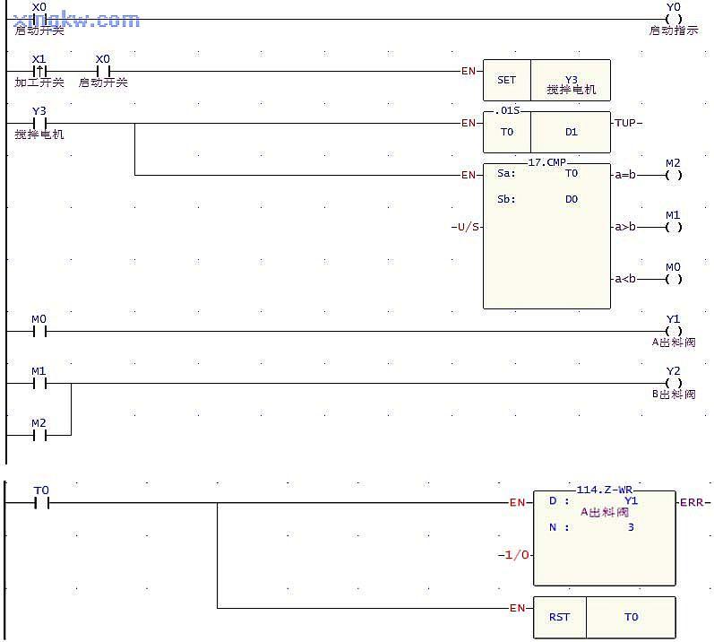 【控制要求】有一原料掺混机及 A、B料,当系统启动( X0)时,系统启动指示灯( Y0)亮,当按下加工启动开关( X1)后,A料控制阀( Y1)开始送料,且搅拌器电机( Y3)开始转动,到达设置时间( D0)后,换由 B料控制阀(Y2)开始送料,且搅拌器电机( Y3)持续转动,直到工作时间( D1)到达。