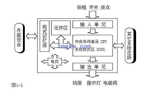 点型式有继电器输出及晶体