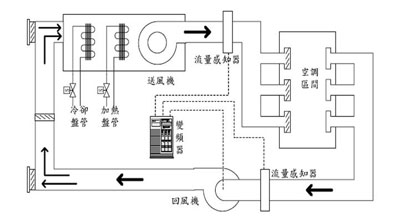 中央空调风机定压差变频控制
