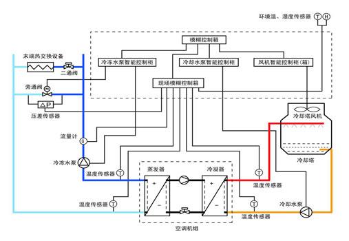 空调能源管理系统由模糊控制器,冷冻水泵智能控制柜,冷却水泵智能控制